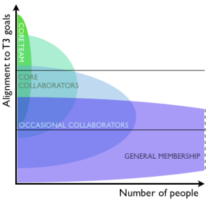 Figure 3. Behaviours and in the community.
