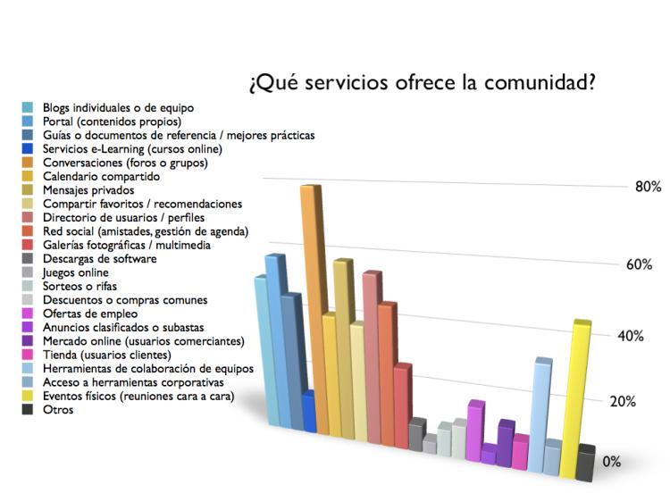 Servicios ofrecidos por las comunidades