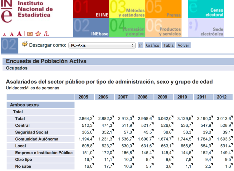 Empleo público en España por instituciones, y su evolución durante la crisis (Fuente: EPA del INE).